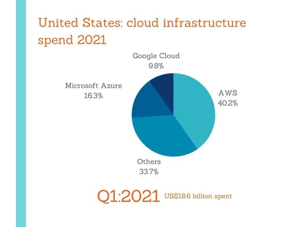 cloud infrastructure spend 2021